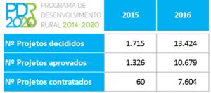 Projectos_PDR2020