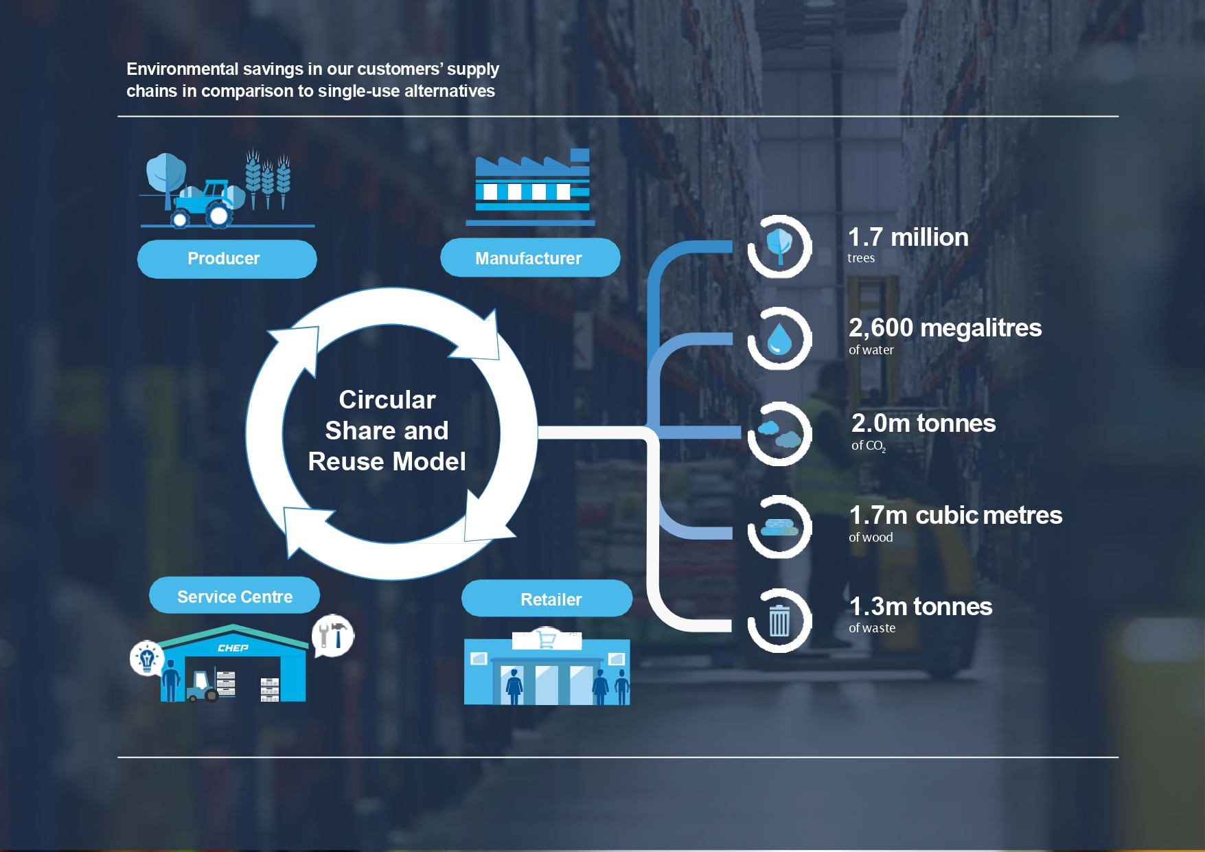 Circular Share and Reuse Model - PR - Sustainability Review
